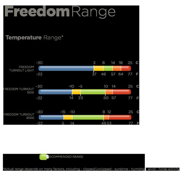 Freedom Turnout Temperaturen