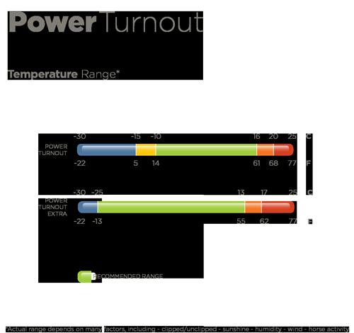 Bucas Power Turnout Extra Temperatuur