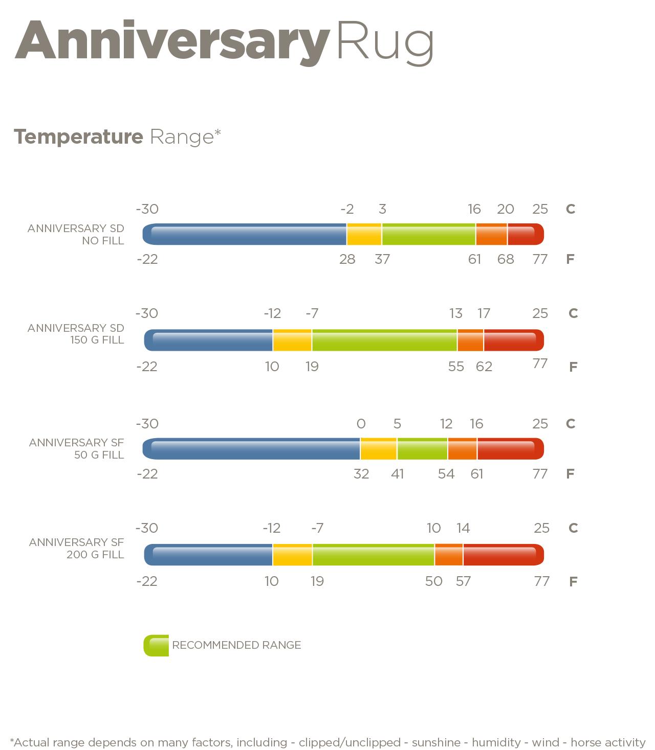 Bucas Anniversary Temperaturen