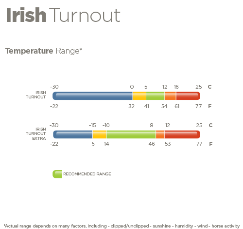 Irish Temperatuur
