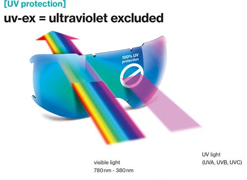 Uvex Ultraviolet